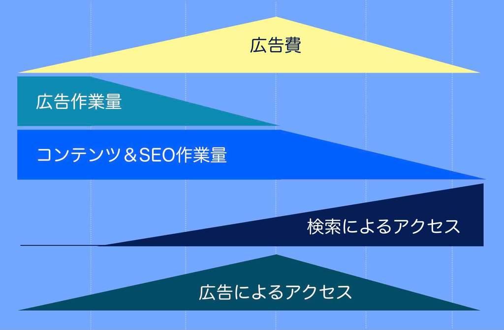 おすすめのホームページの効果的な宣伝手順によるパワーの入れ具合を図解説明