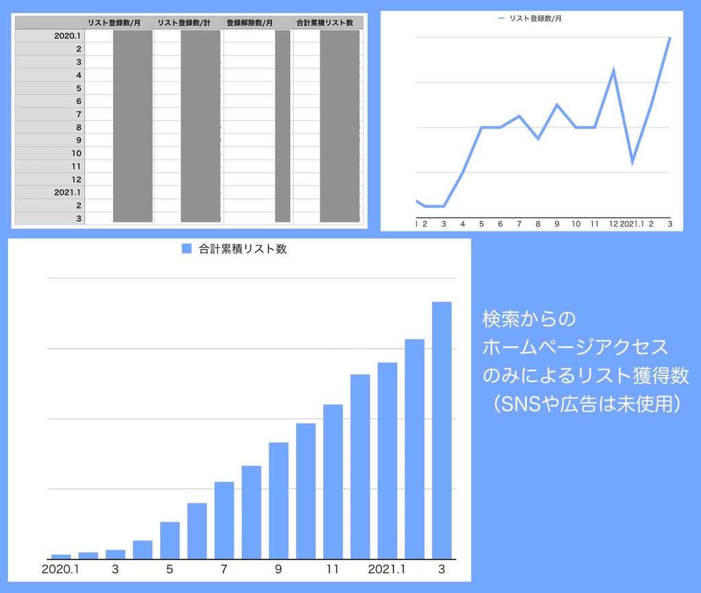 ホームページからの見込み客リスト獲得実例グラフ