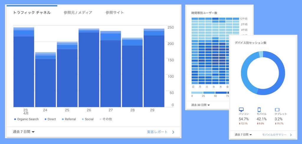 Googleアナリティクスによるホームページ解析例