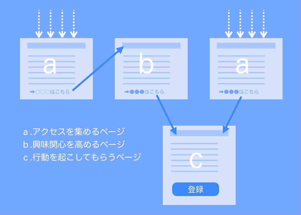 ホームページ内のページの種類と動線の図解