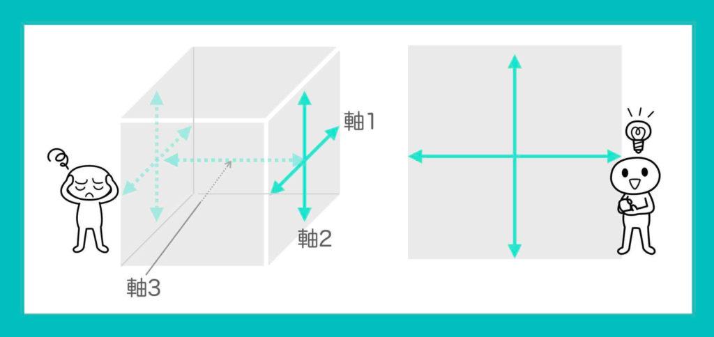 ポジショニングマップ3軸イメージ