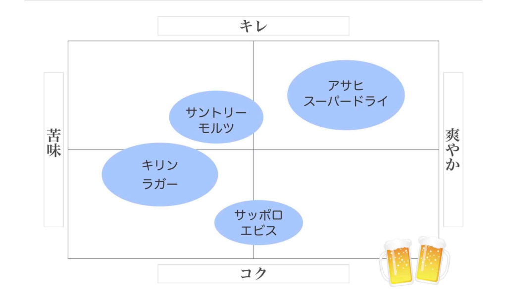 ポジショニングマップ例(ビールの場合)