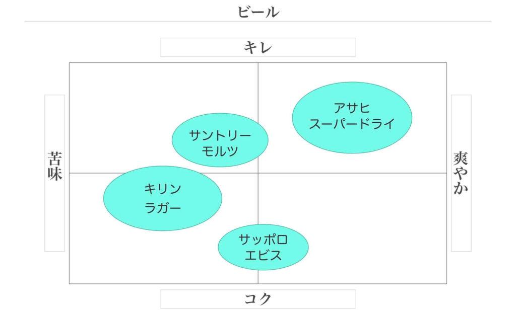 食品のポジショニングマップ例