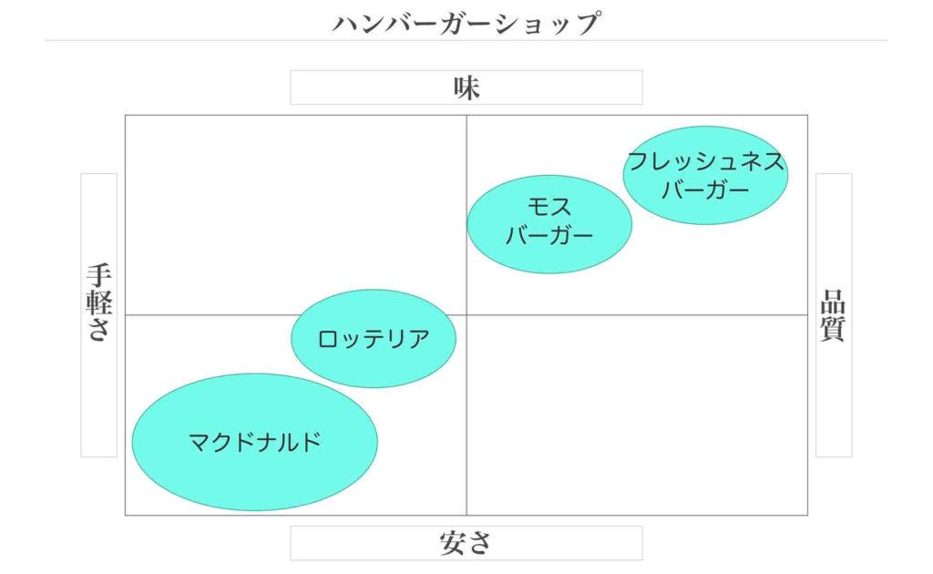 飲食店のポジショニングマップ例
