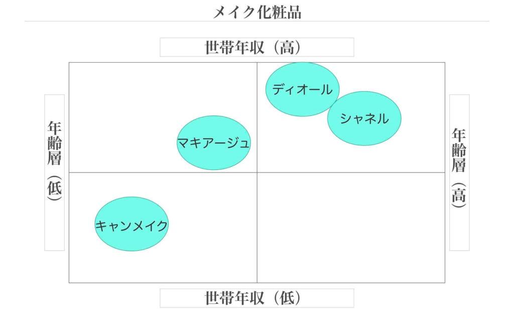 化粧品のポジショニングマップの例