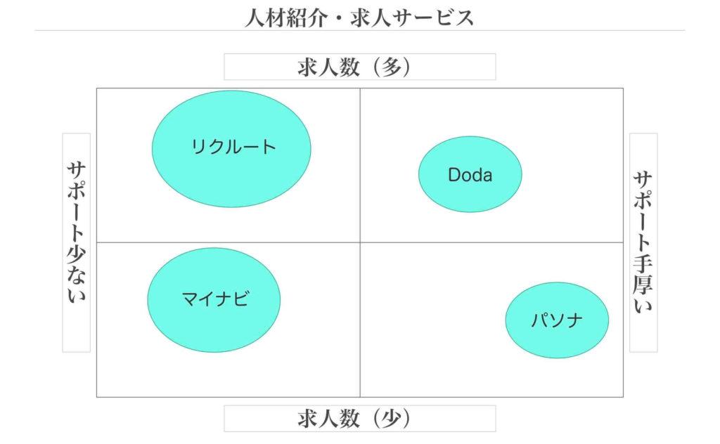人材紹介・求人サービスのポジショニングマップ例