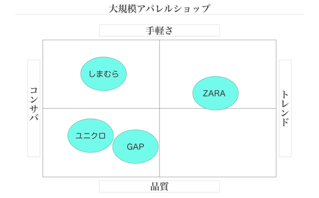 アパレルのポジショニングマップ例
