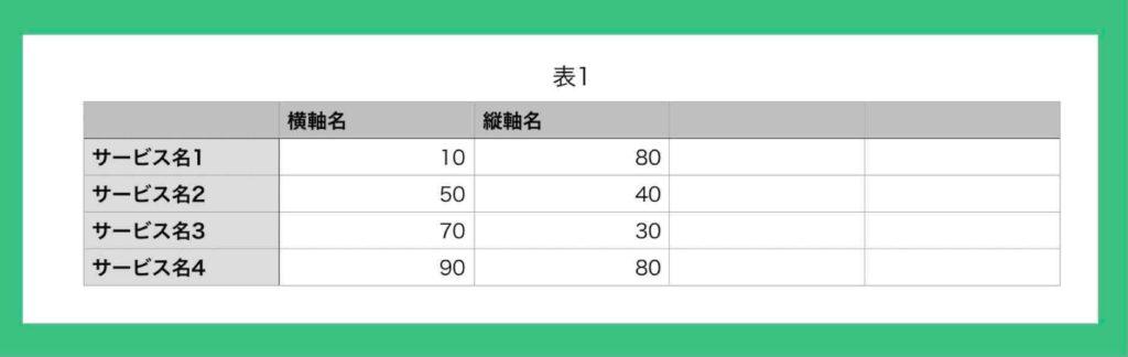 エクセルにポジショニングマップの横軸と縦軸の表を作成し数値を記入した例