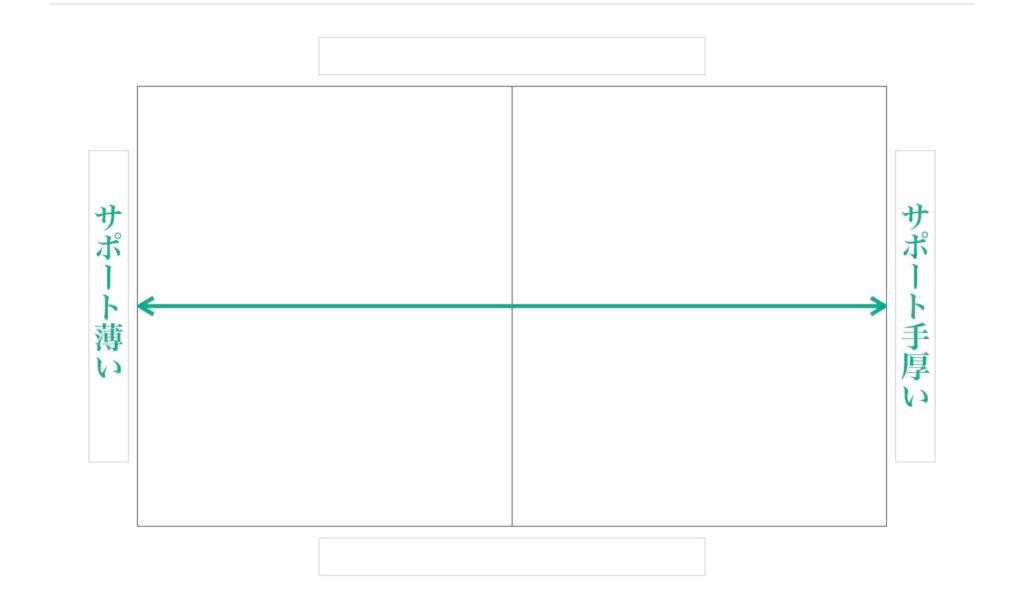 ポジショニングマップ横軸の例