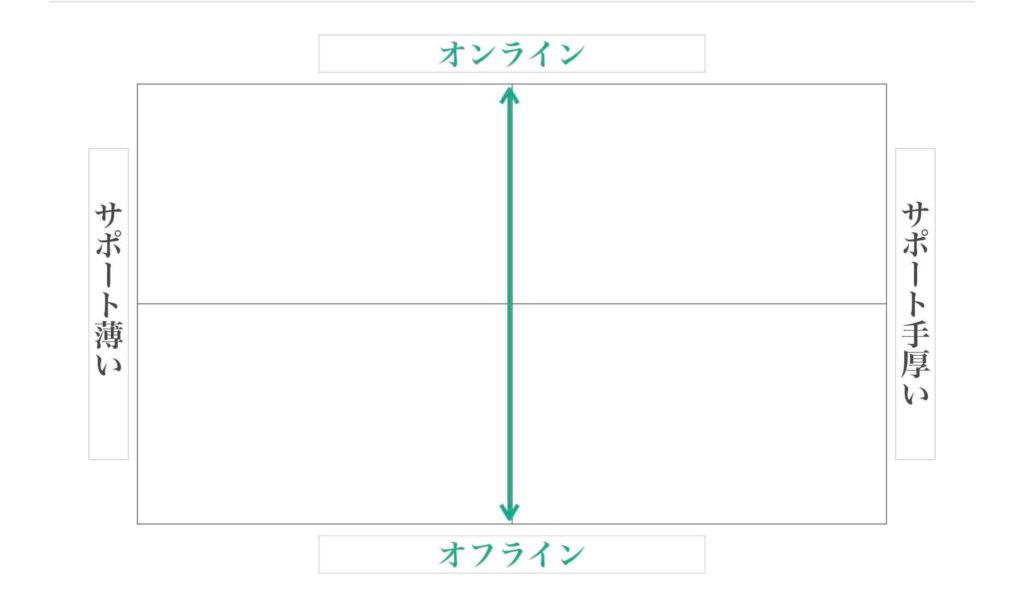 ポジショニングマップ縦軸の例