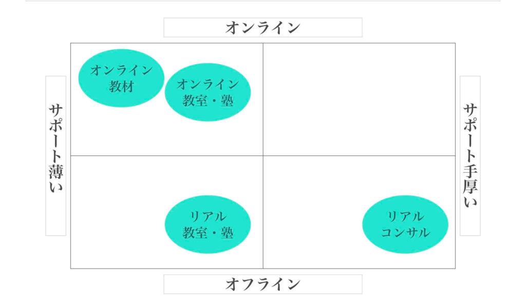 ポジショニングマップの他社マッピング例