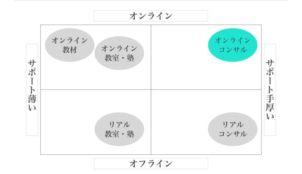 ポジショニングマップの自社マッピング例