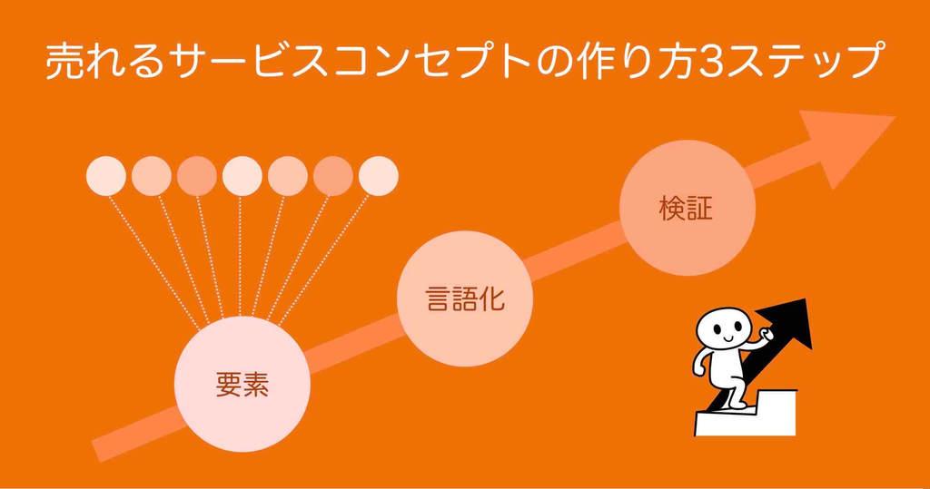 サービスコンセプト作成テンプレート3ステップ