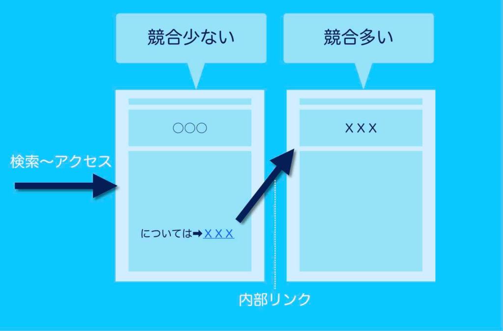 競合ページが少ないページから競合が多くて表示されないページへ内部リンクする