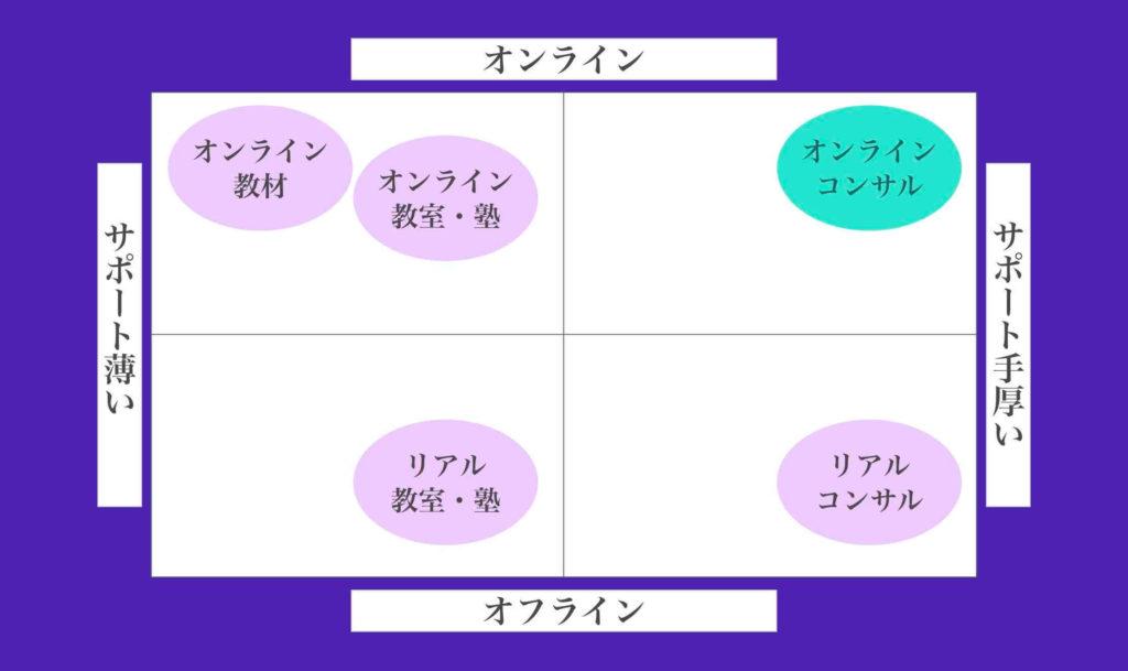 ポジショニングマップのテンプレート使用例