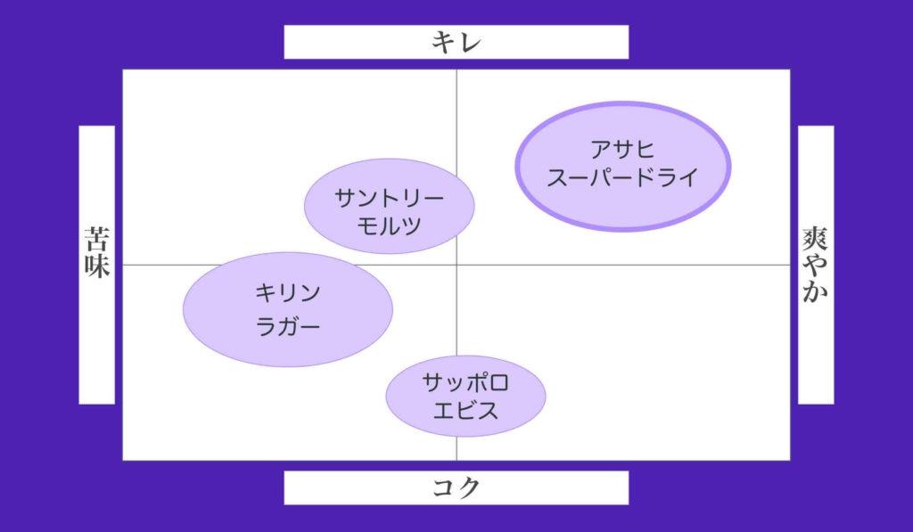 競合調査〜競合分析の事例(ビール)