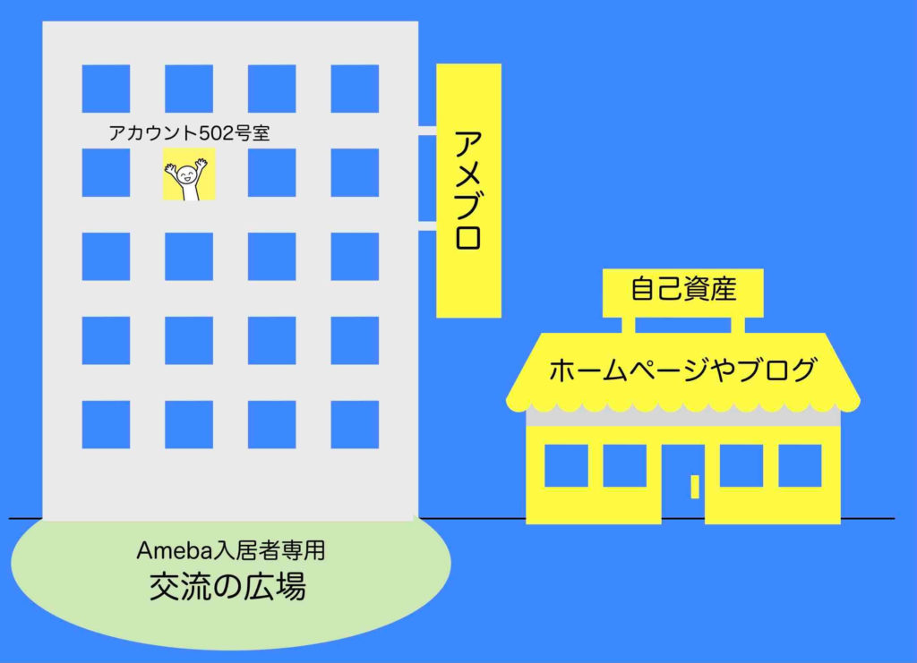 ブログ(サービス)はSNSと同じという絵図