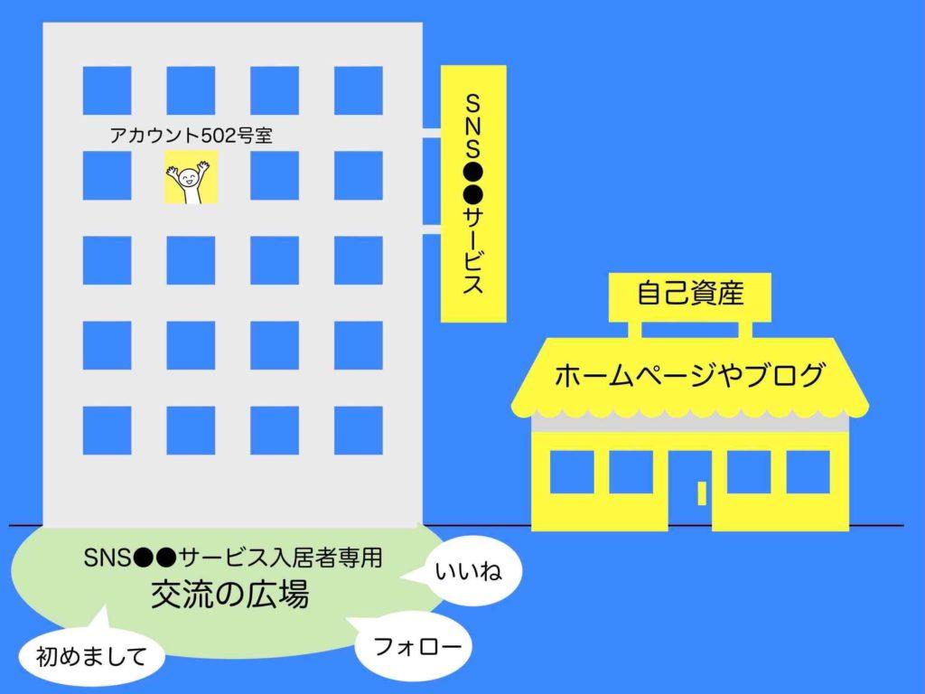 SNSとホームやブログとの違いを絵図で説明