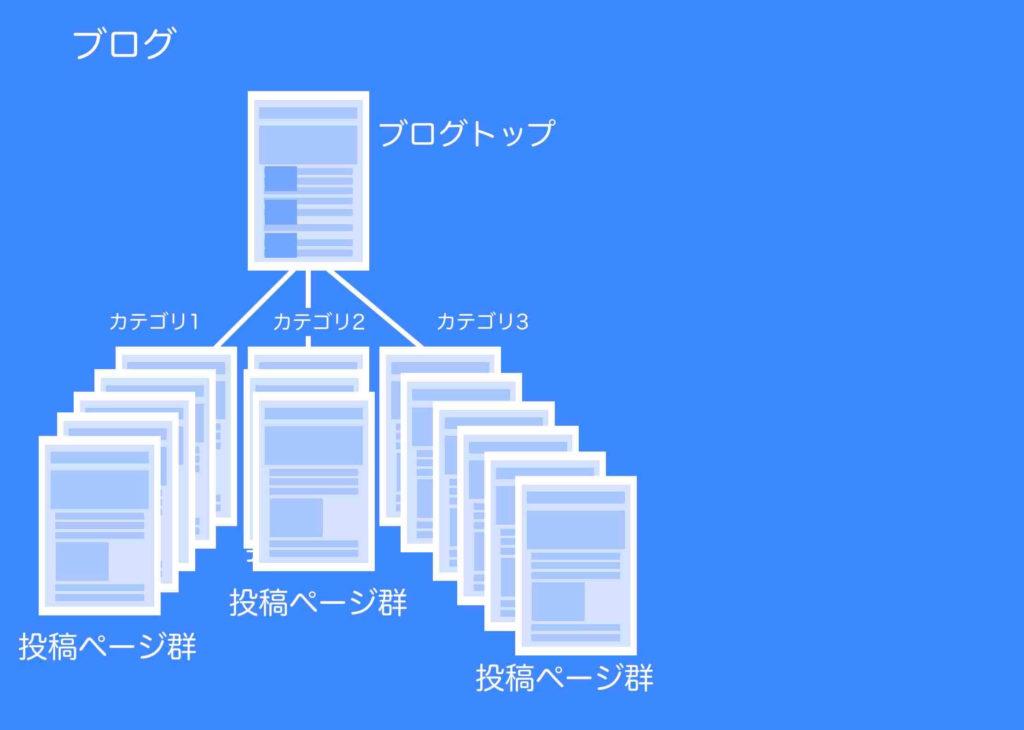 ブログとは(イメージ図例)