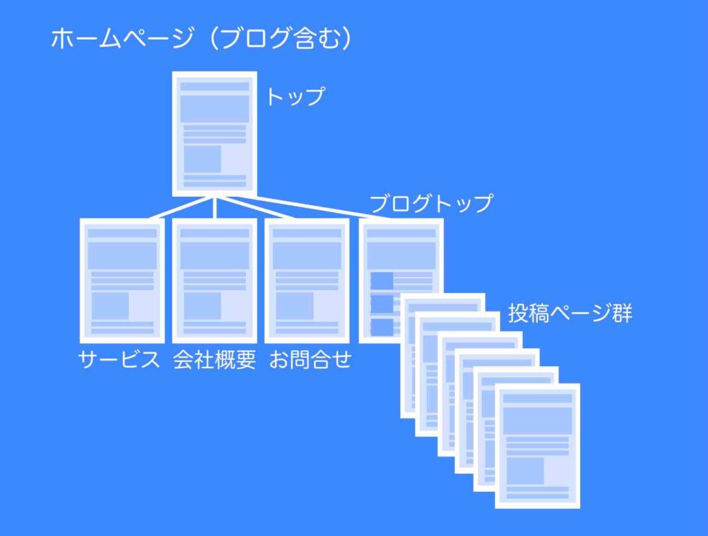 ホームページ内にブログを組み込んだイメージ図例