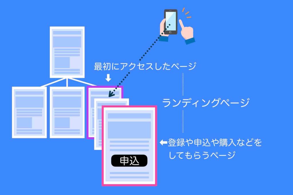 ランディングページ(LP)とは(イメージ図例)
