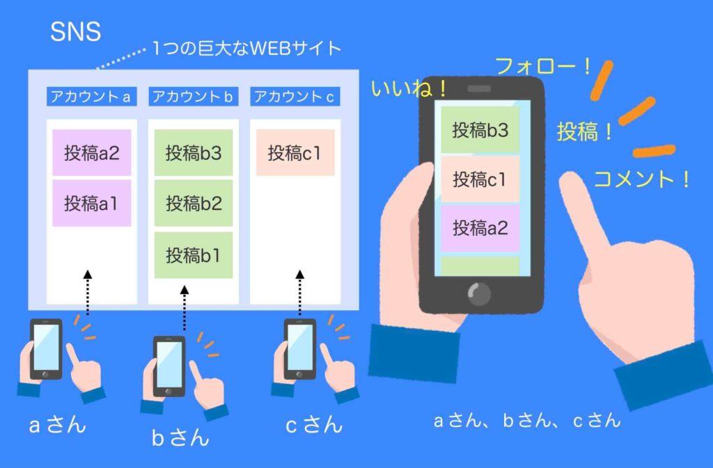 SNSとは(イメージ図例)