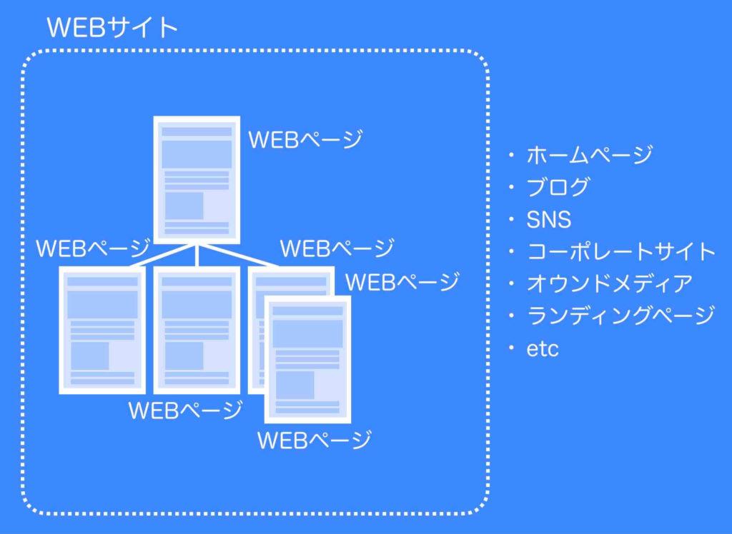ホームページもSNSもブログも全てはWEBページの集まりのWEBサイト(イメージ図例)