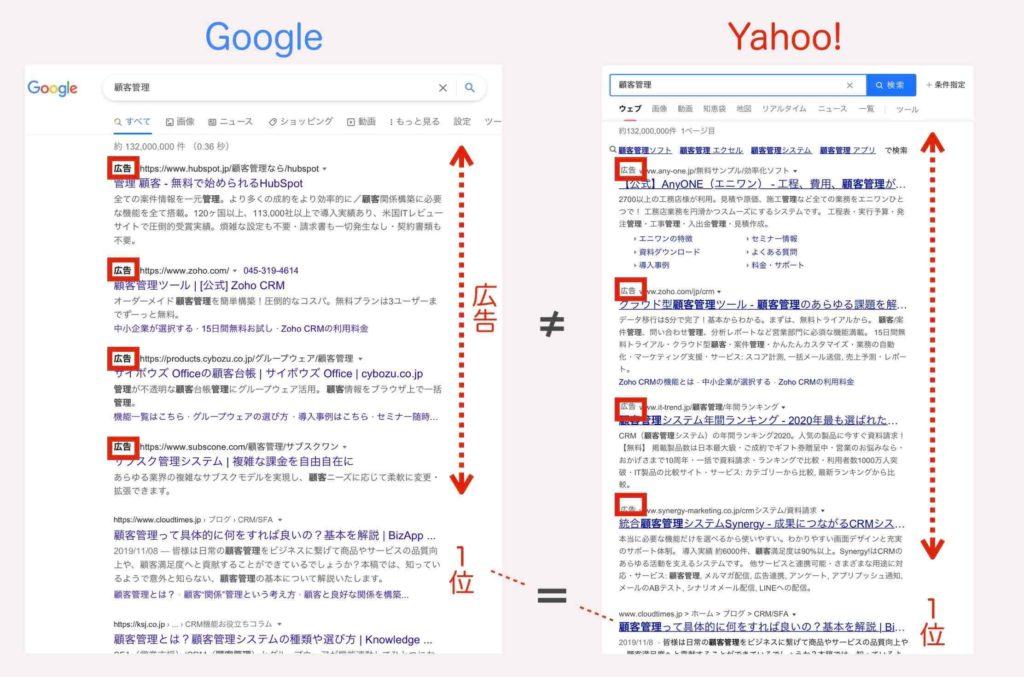 YahooとGoogleの検索連動型広告の表示例
