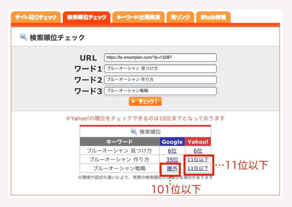 SEOチェキによるYahoo検索順位確認で順位が表示されない場合の例