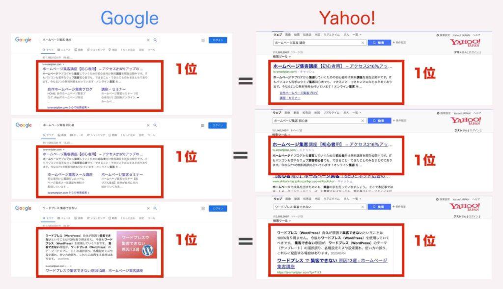 Yahooの検索順位はGoogleのSEO対策を行なっておけば上がるという証拠の例