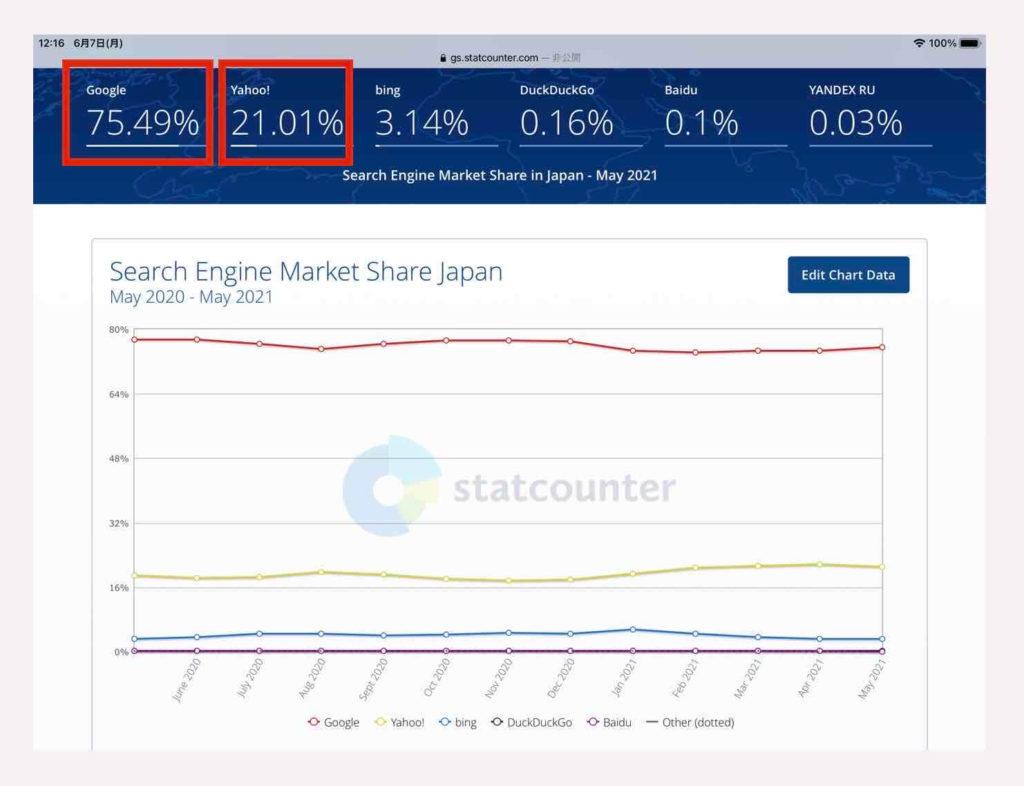 YahooとGoogleの検索エンジンシェア(日本)