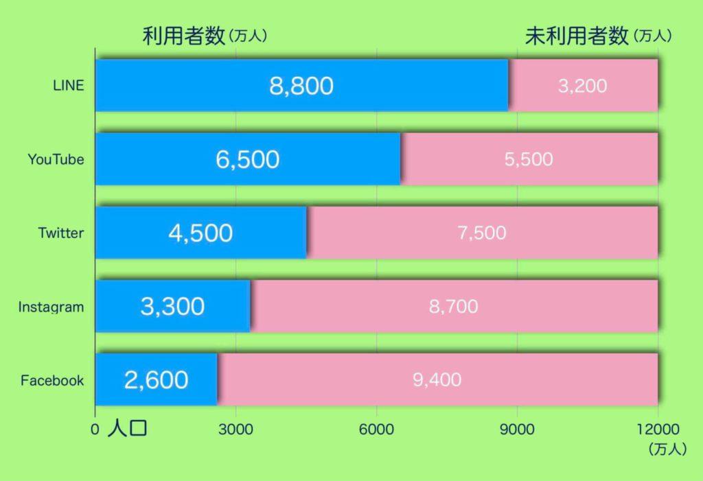 SNSでセミナーに集客する際に参考にすべき各SNSの利用者数(グラフ)