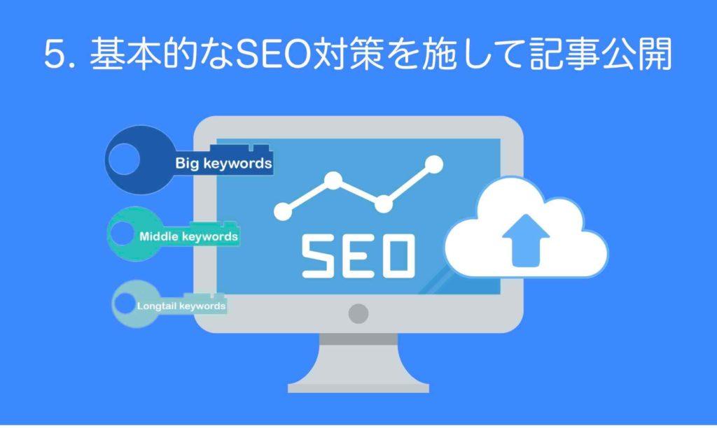 ホームページ集客SEOステップ5「基本的なSEO対策を施して記事公開」