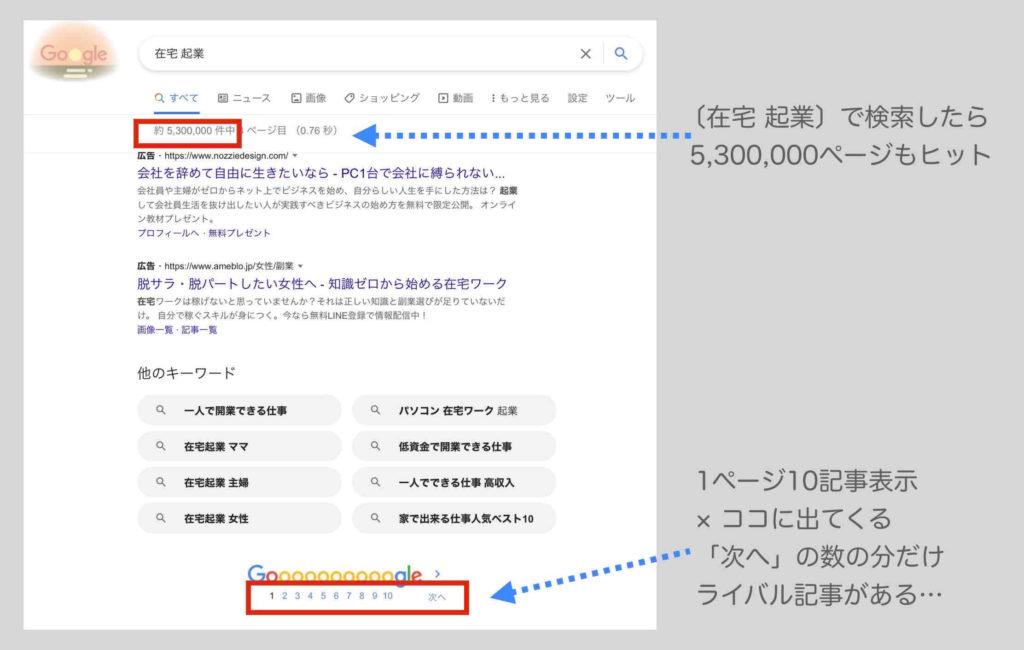 Google検索による競合ライバルページ調査例