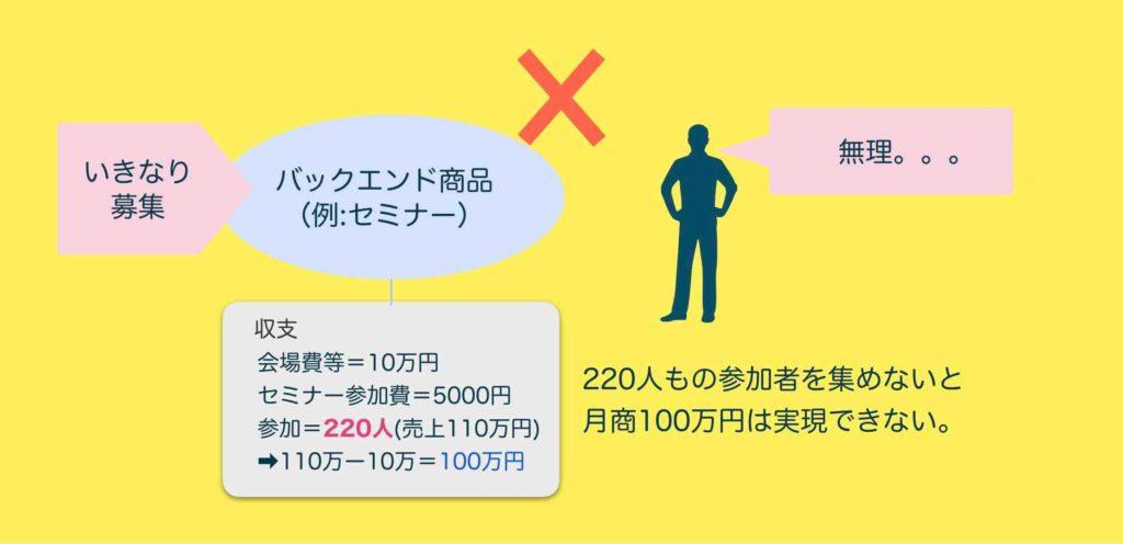 月商100万円を目標とする場合のセミナー開催の考え方のNG例1