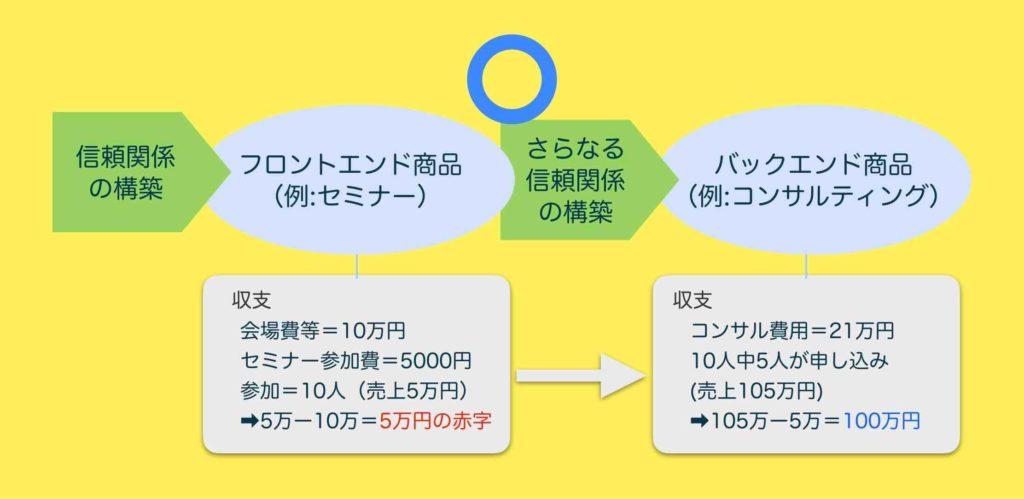 月商100万円を目標とする場合のセミナー開催の考え方の正しい例