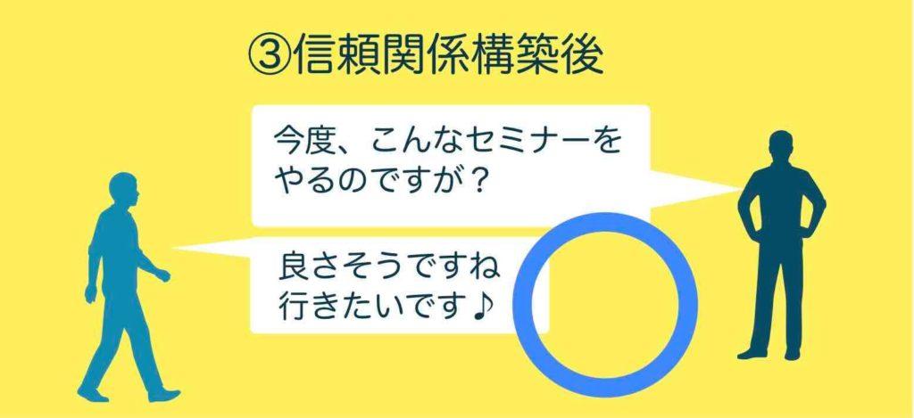 セミナー集客告知手順OKパターン3