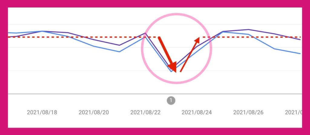 例)サーチコンソールのデータ異常(2021年8月23日〜24日)時の検索パフォーマンスグラフ